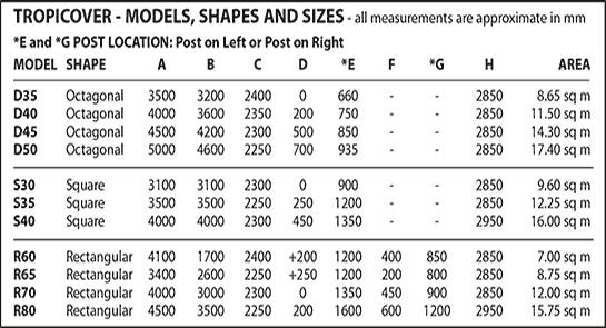 ShapesSizesDiagram
